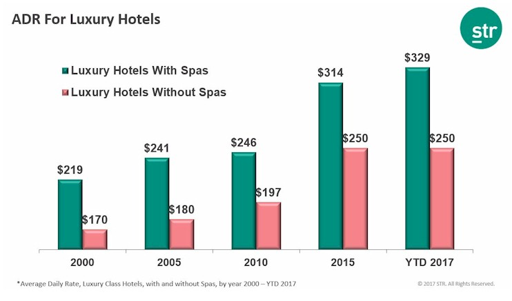 Average Daily Rate for Luxury Hotel Spas