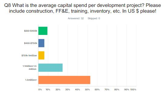 Average capitol spend for spa projects