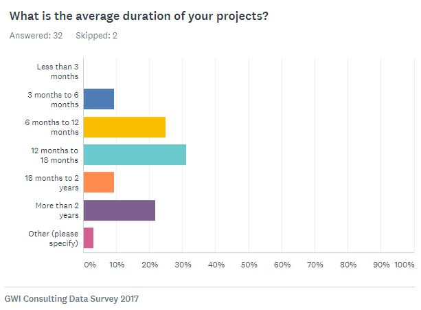 Average duration of spa projects