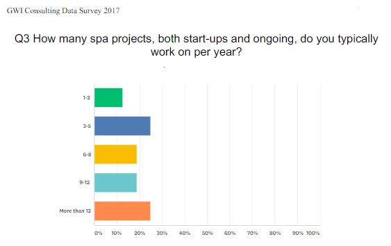 How many spa projects per year